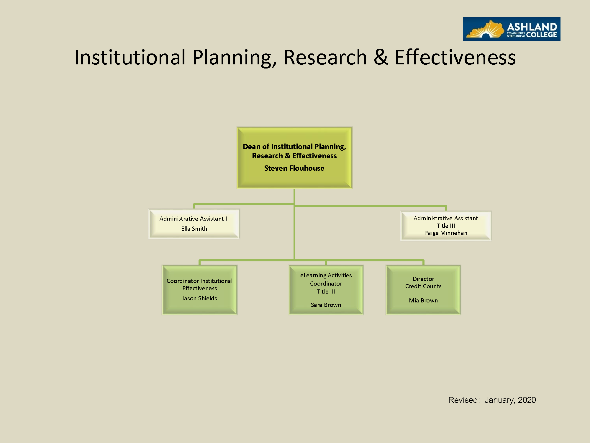 Institutional Planning, Research & Effectiveness is led by the Dean of Institutional Planning, Research & Effectiveness Steven Flouhouse. Directly reporting to the Dean of Institutional Planning, Research & Effectiveness are Administrative Assistant Ella Smith, Coordinator of Institutional Effectiveness Jason Shields, and Title III. Revised August 2017